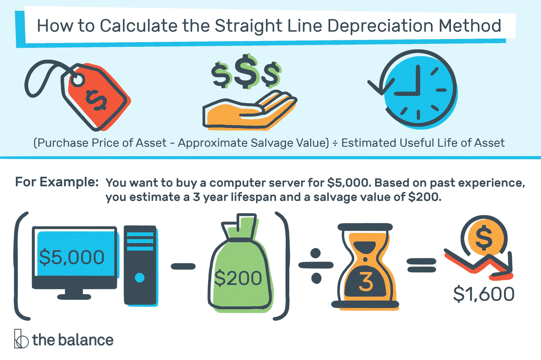 the straight line depreciation method