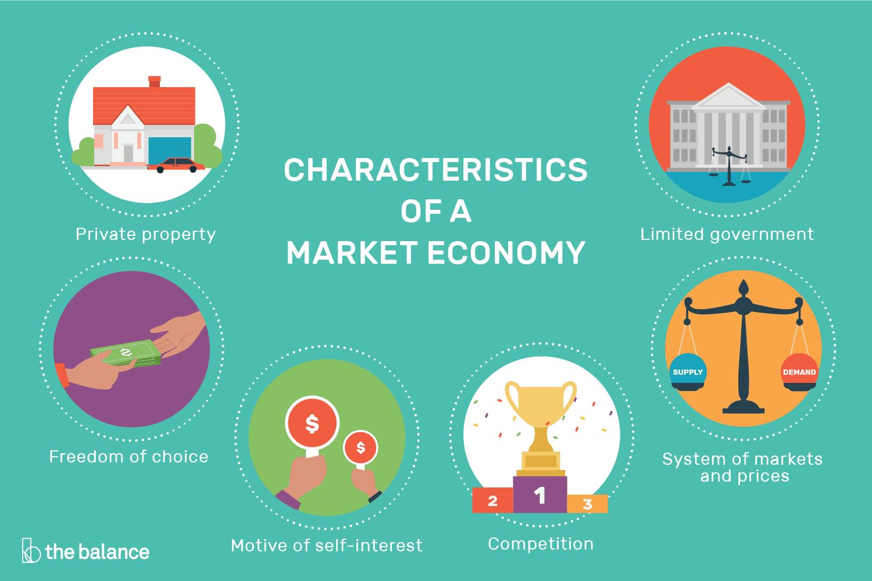 Market Economy Definition Pros Cons Examples