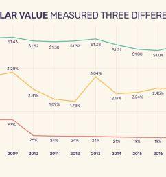 us dollar value measured three different ways [ 1500 x 1000 Pixel ]