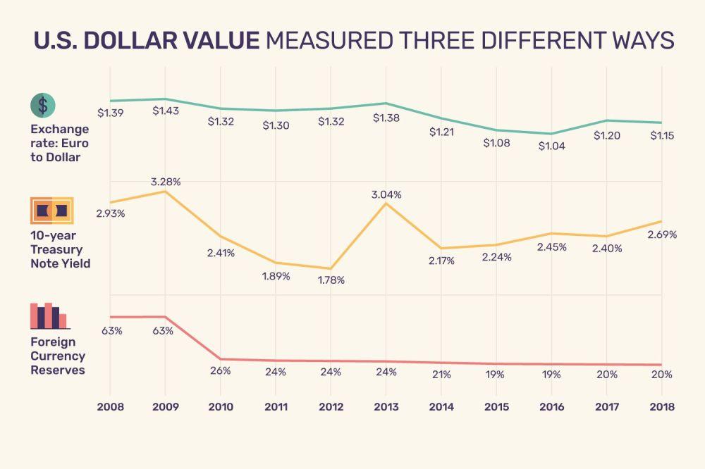 medium resolution of us dollar value measured three different ways