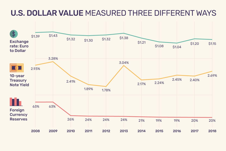 hight resolution of us dollar value measured three different ways