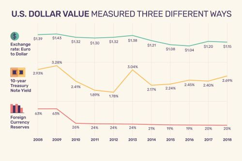 small resolution of us dollar value measured three different ways