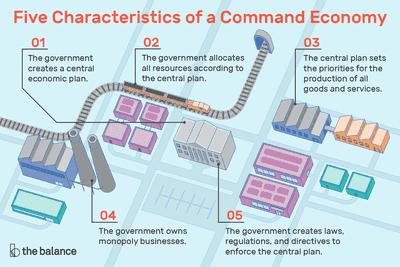 command economy definition characteristics