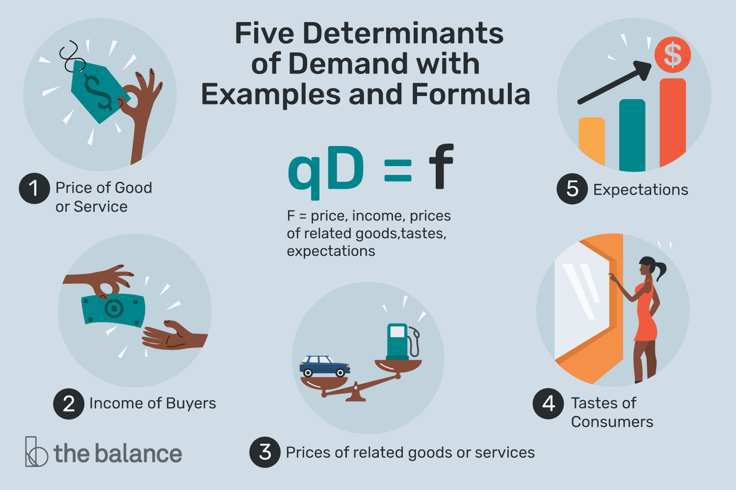 5 Determinants Of Demand With Examples And Formula