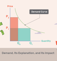 elasticity of demand [ 1500 x 1000 Pixel ]
