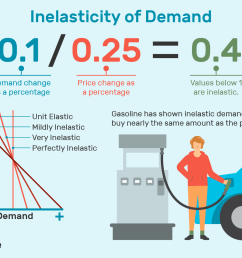 inelastic demand formula curve and examples [ 1500 x 1000 Pixel ]