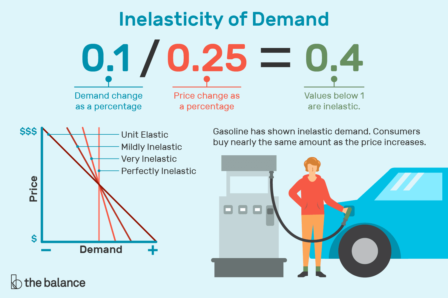 hight resolution of inelastic demand formula curve and examples