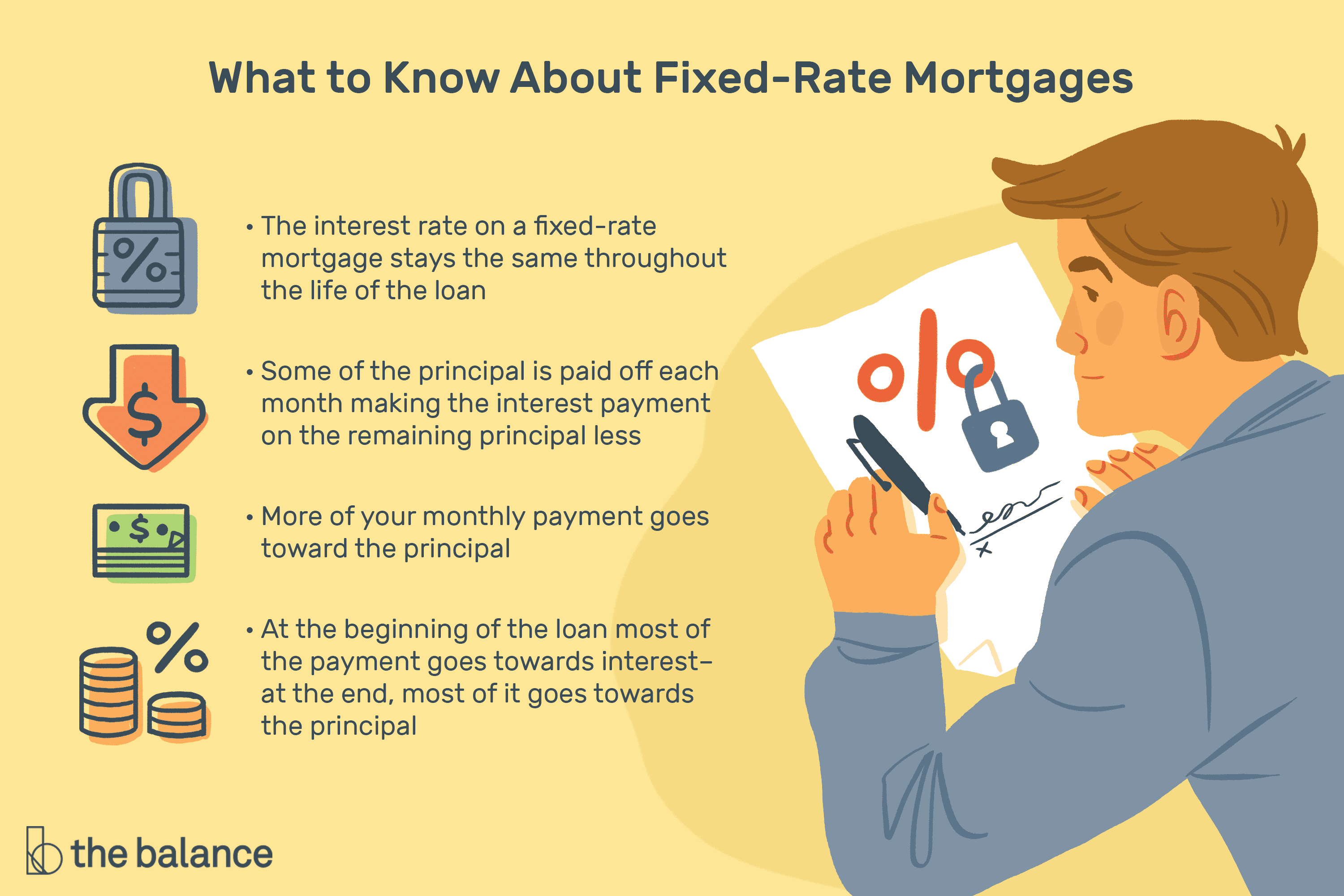 Fixed Rate Mortgage What Is It