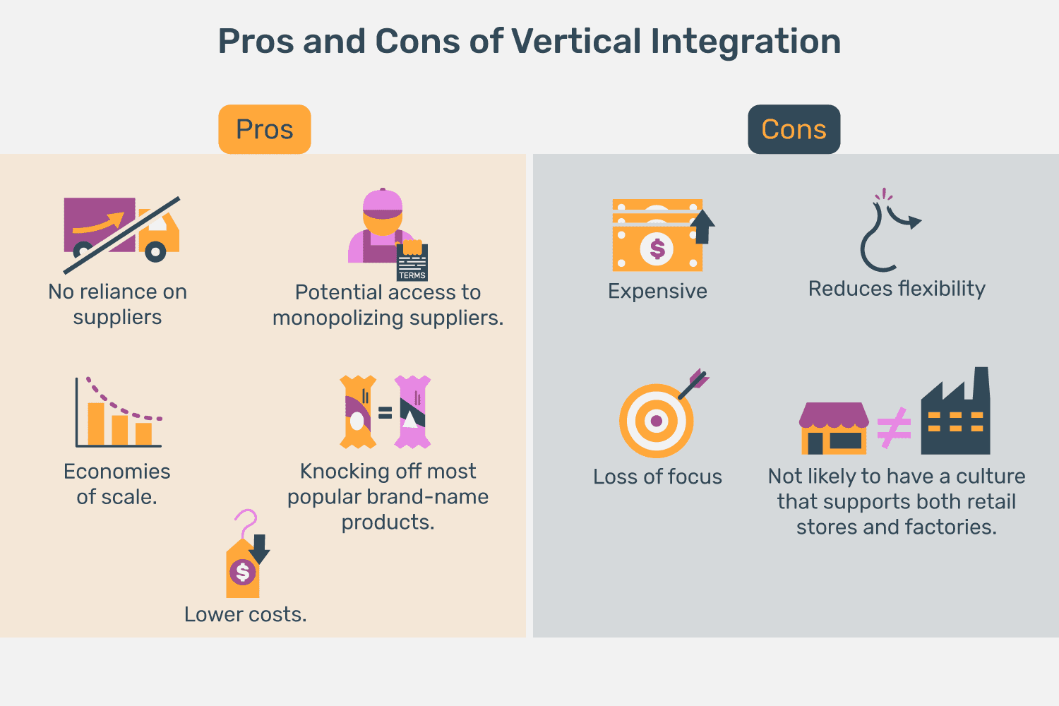 Vertical Integration Definition Examples Pros Cons