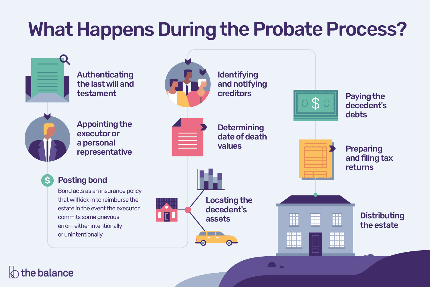 A Step By Step Guide To What Happens During Probate