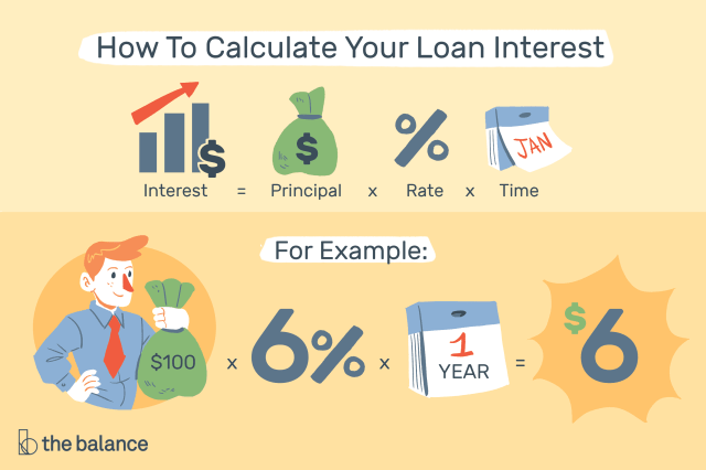 Compute Loan Interest With Calculators or Templates