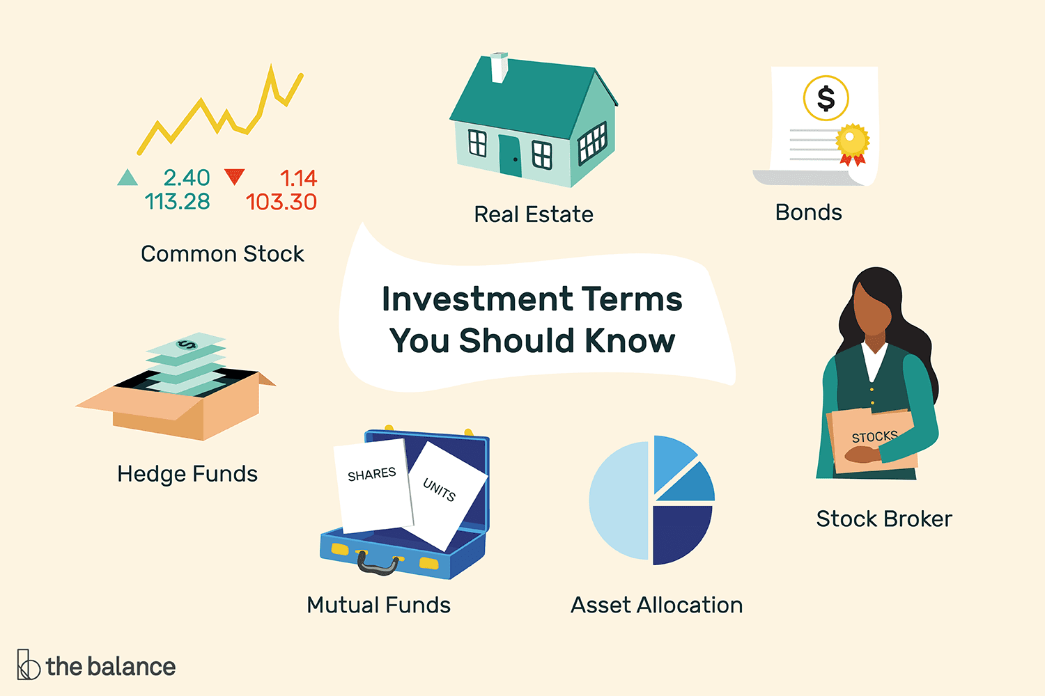 Investment Terms Everyone Should Know