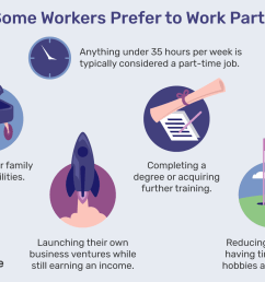 part time work infographic [ 1500 x 1000 Pixel ]