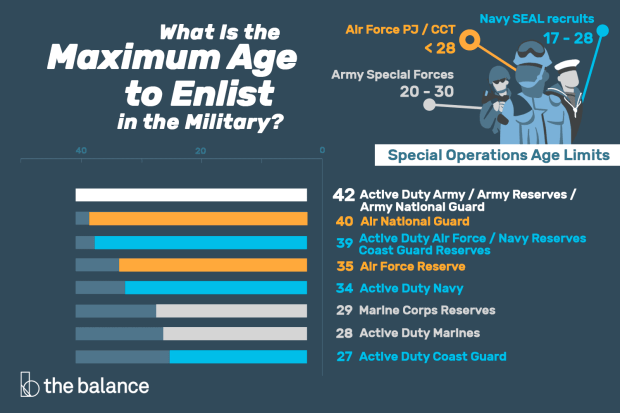 is 25 too old to join the army