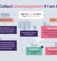diagram of unemployment [ 1333 x 1000 Pixel ]