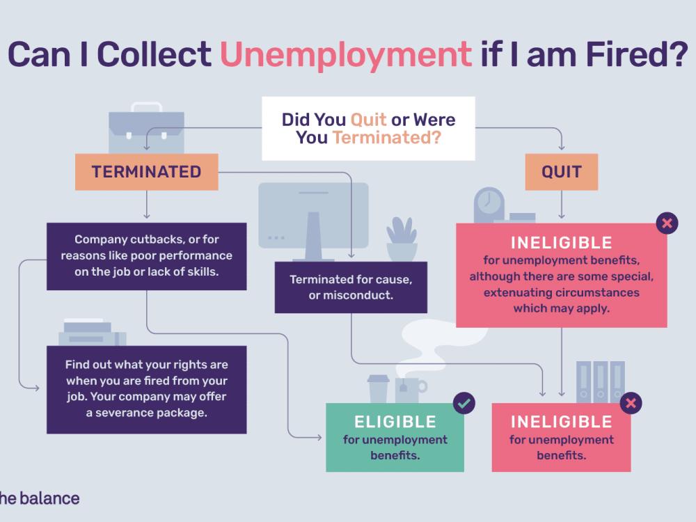 medium resolution of diagram of unemployment