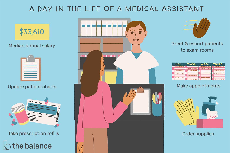 Medical Assistant Job Description Salary Amp More