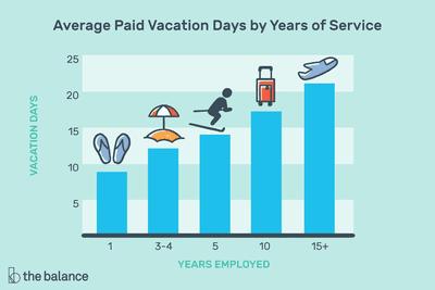 Paid Vacation Day Basics