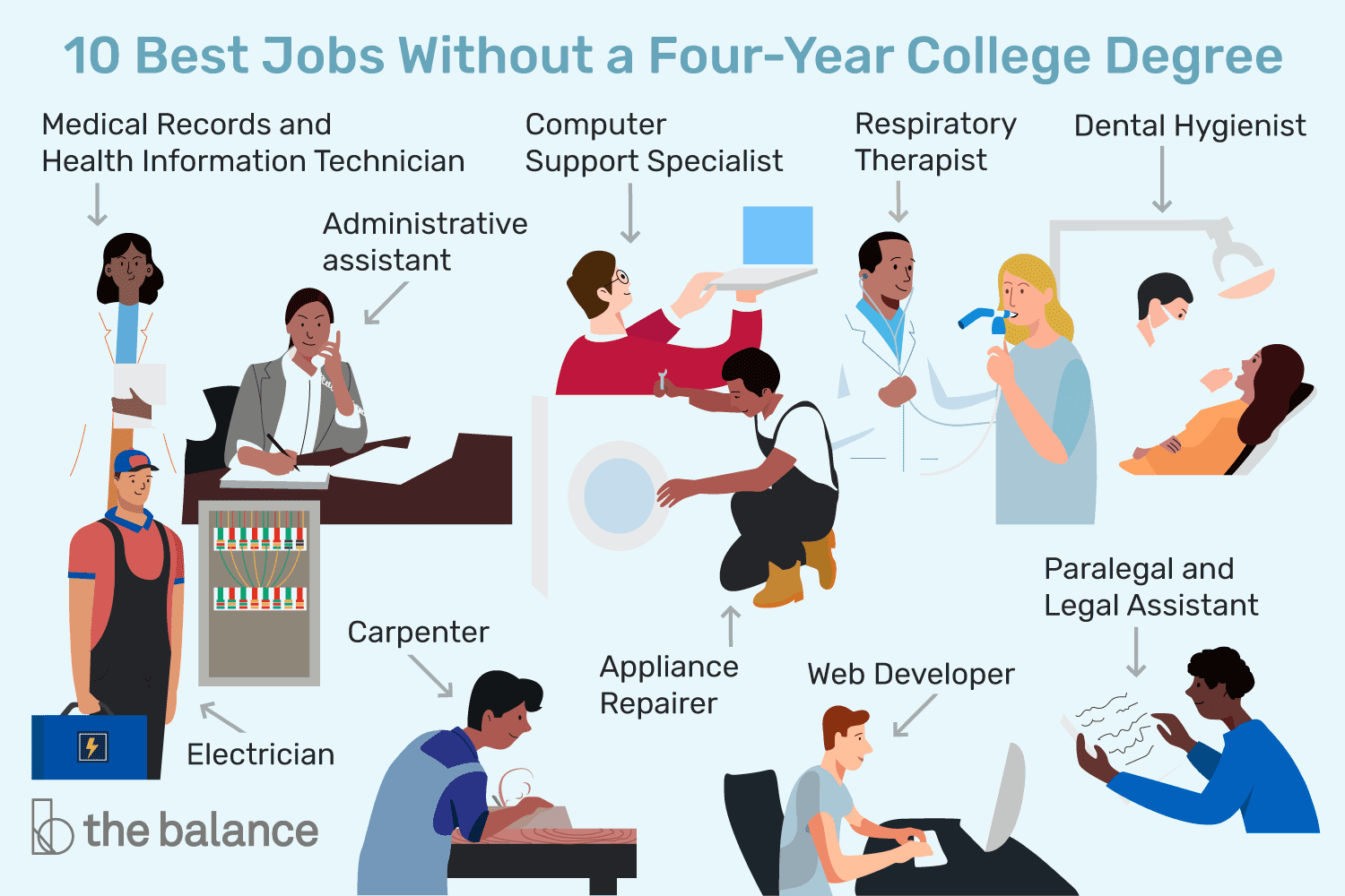 10 Best Jobs Without A Four Year College Degree