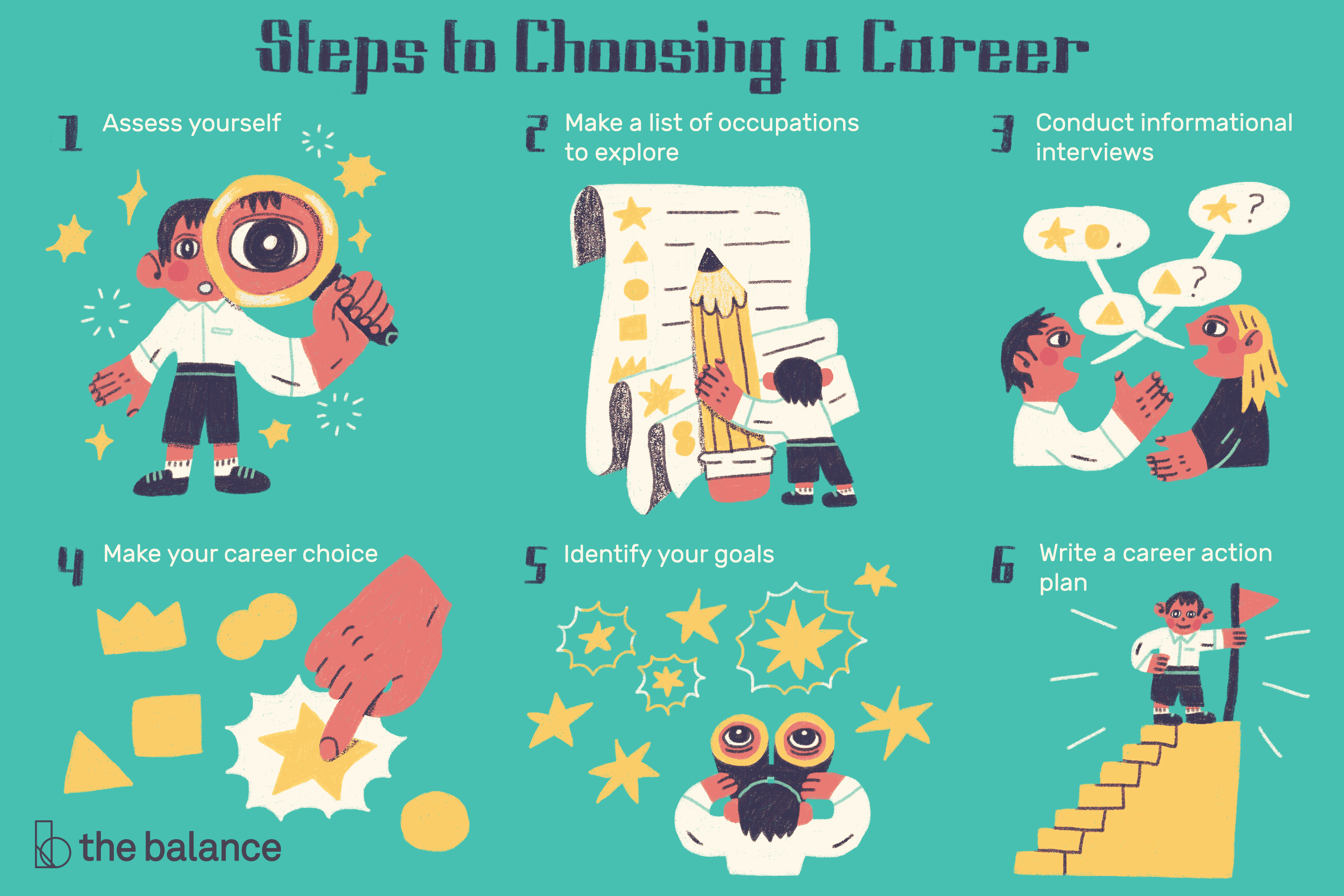 How To Make A Career Choice When You Are Undecided