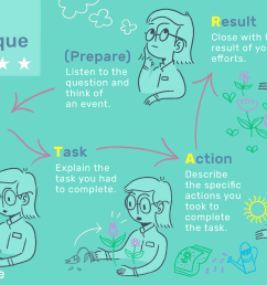 what is the star interview response technique  [ 3000 x 2000 Pixel ]