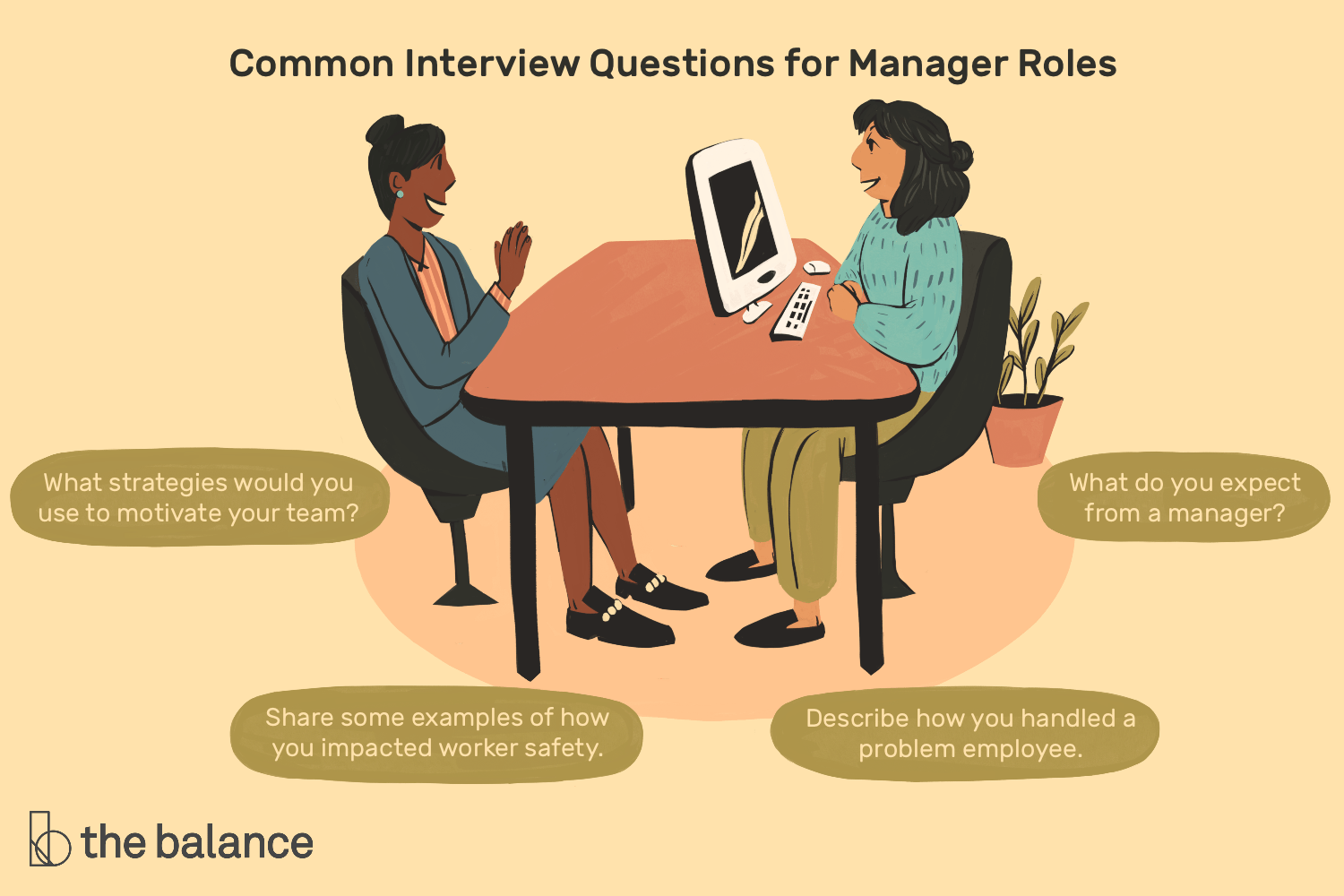 Common Manager Interview Questions And Best Answers
