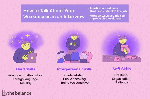 weakness in resume