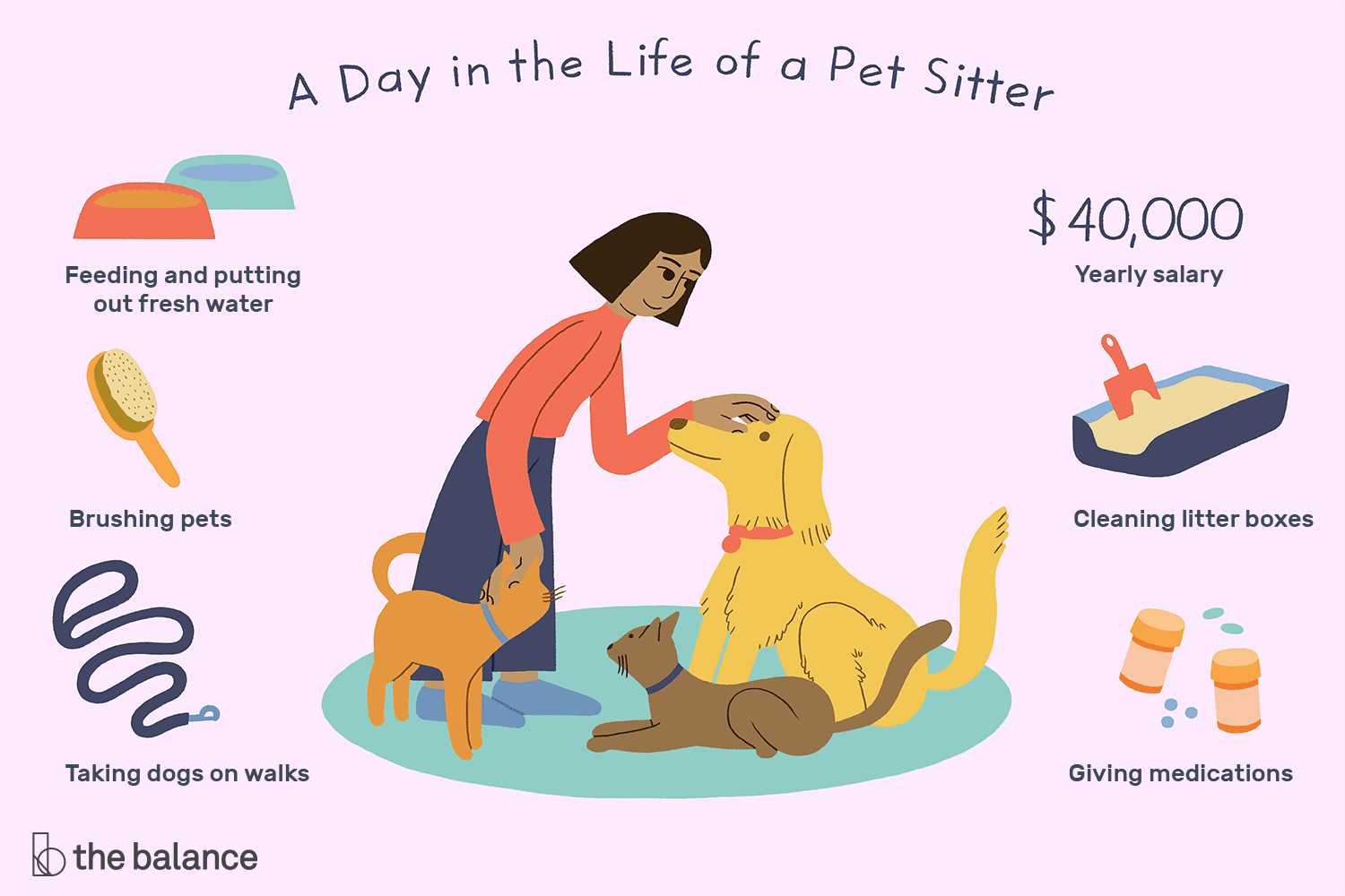 Pet Sitter Job Description Salary Skills Amp More