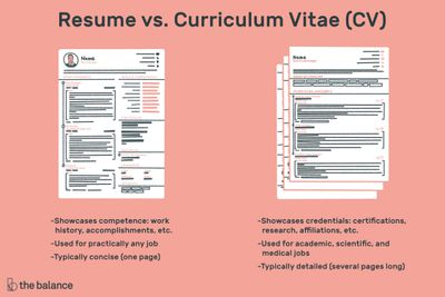 Does Cv Stand For Cover Letter