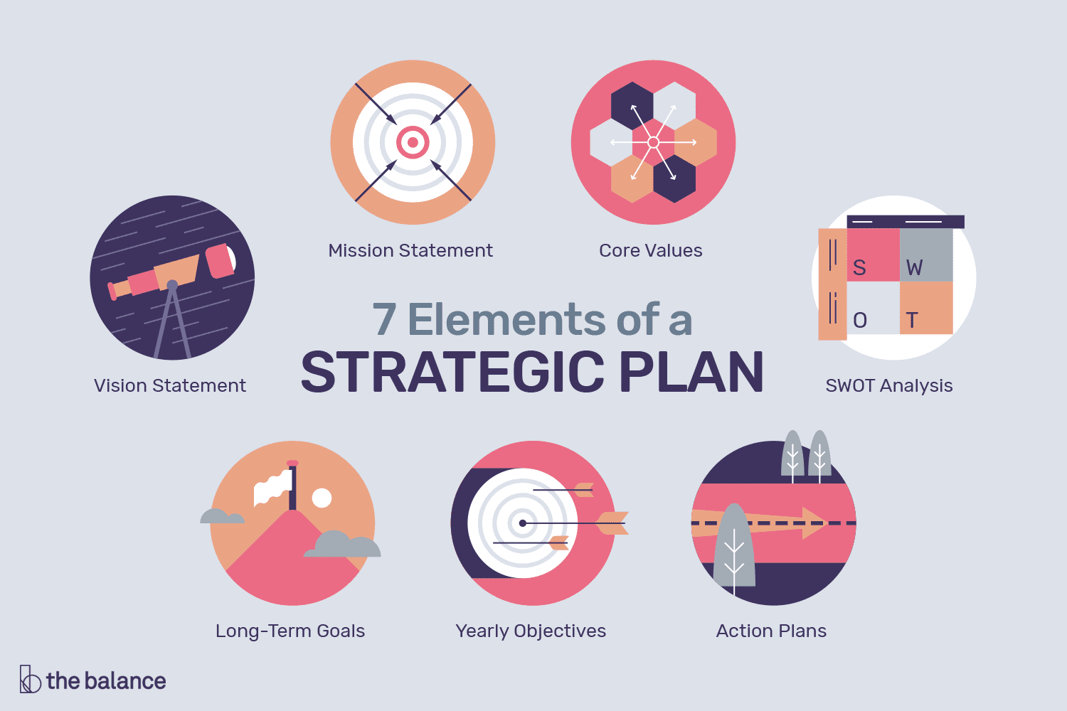 7 Elements Of A Strategic Plan