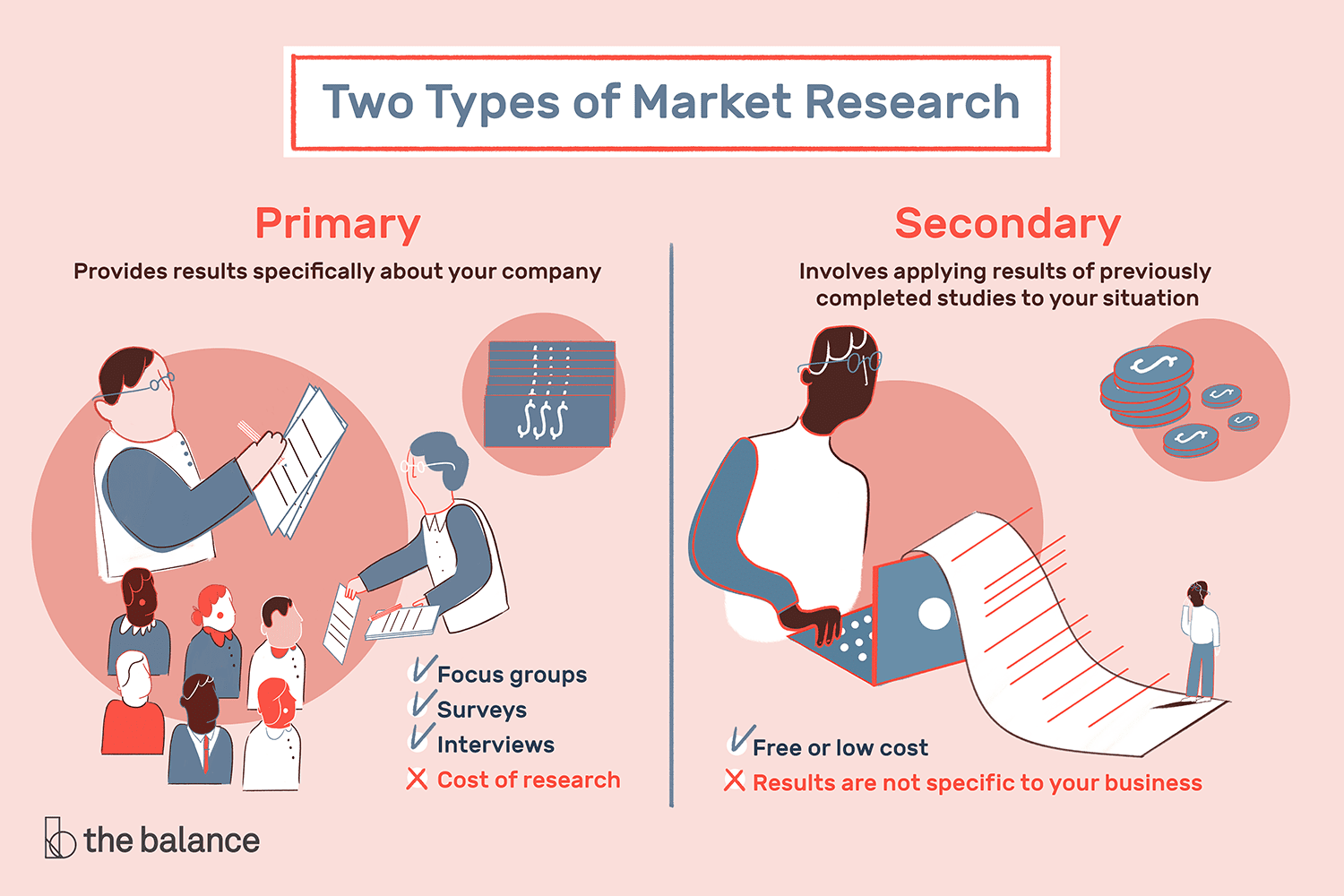 The Difference Between Primary And Secondary Research