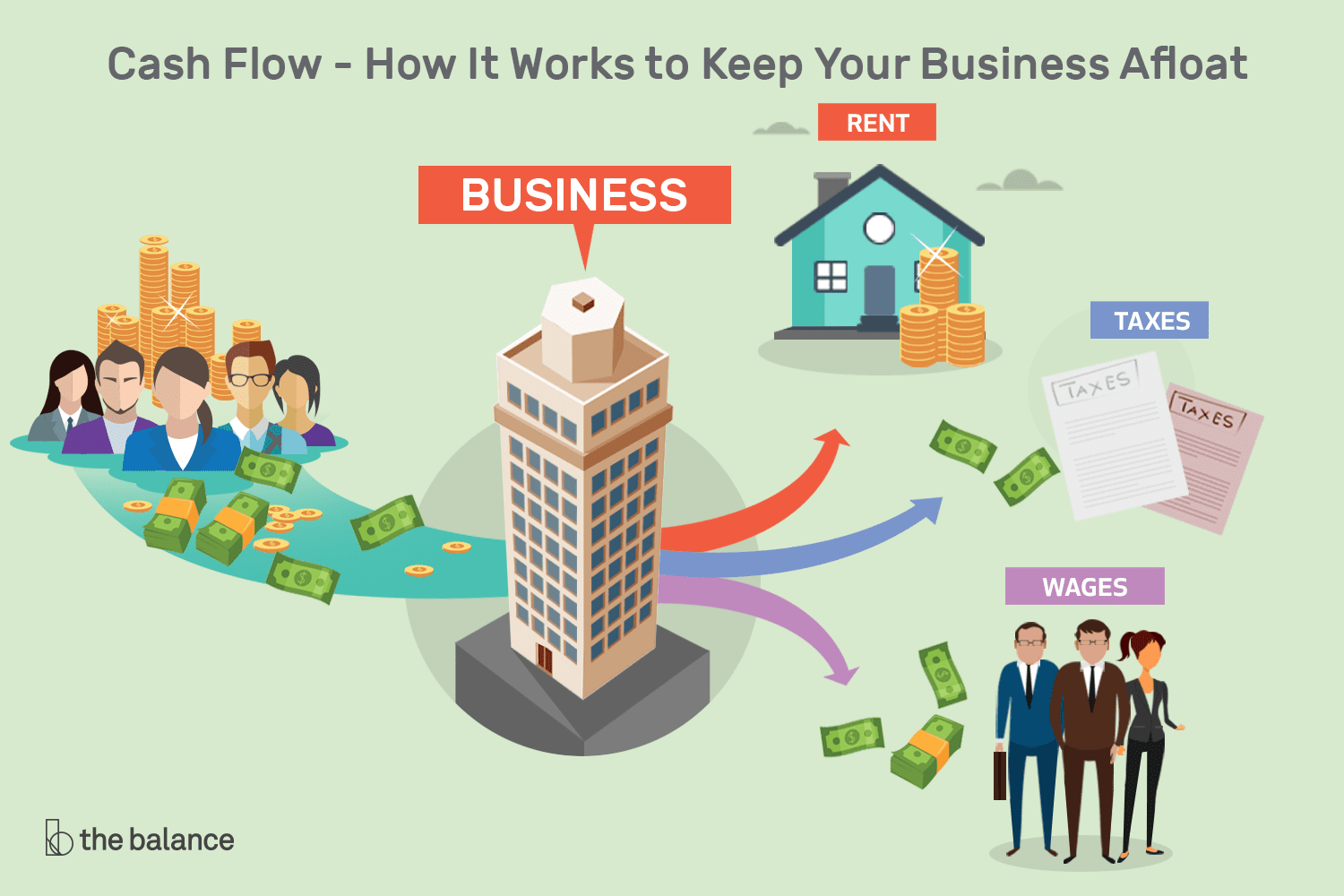 What Is Cash Flow And Why Is It Important