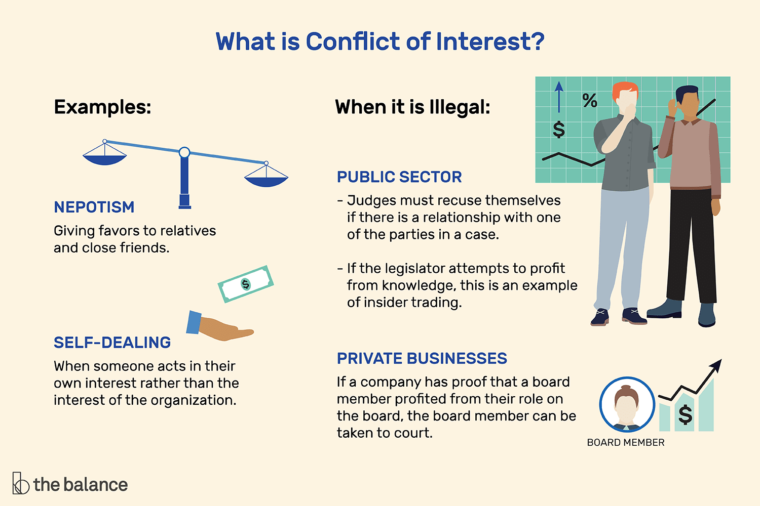 Conflict Of Interest What Is It