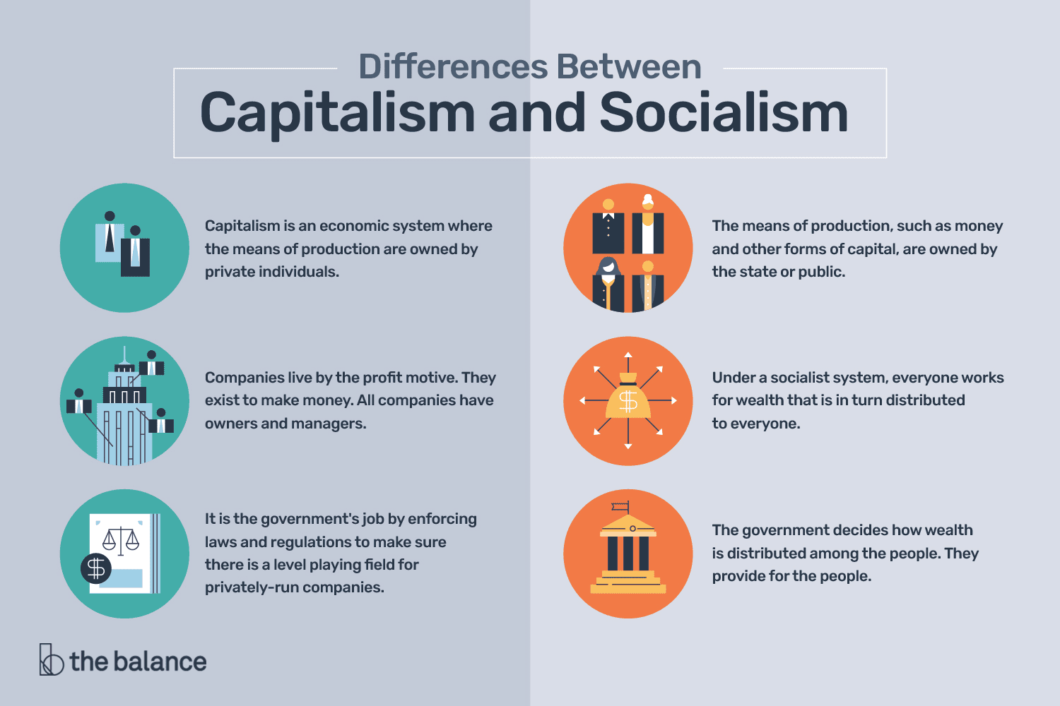 The Differences Between Capitalism And Socialism