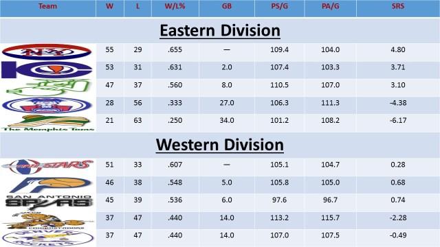 ABA Standings 73-74