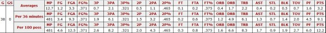 dragan-bender-basic-stats