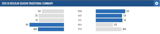 Per 36 minutes stats of Teague and Schroder