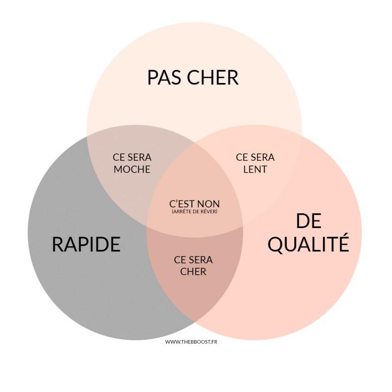 La typologie parfaite d'un projet type. À envoyer à tous les clients qui font semblant de ne pas comprendre ! www.thebboost.fr