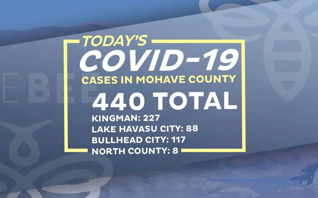 19 New COVID-19 Cases – 11 In Lake Havasu City Area Two Deaths