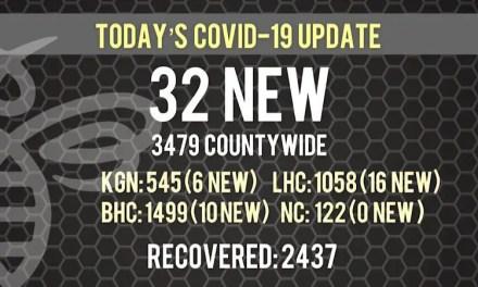 32 New COVID-19 Cases