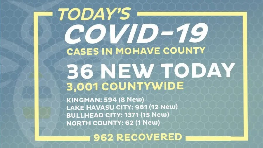 36 New COVID-19 Cases