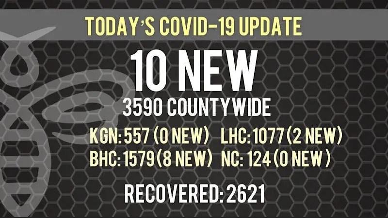 Ten New COVID-19 Cases