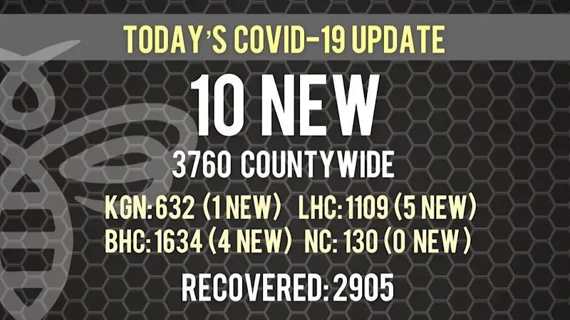10 New COVID-19 Cases
