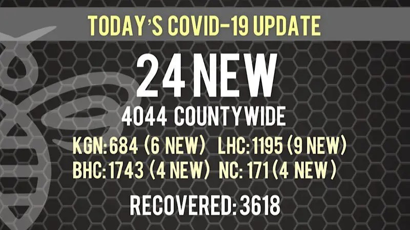 Largest Positive COVID-19 Cases Since September 4th