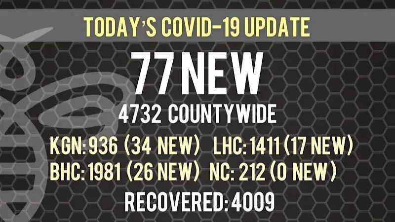 77 New COVID-19 Cases