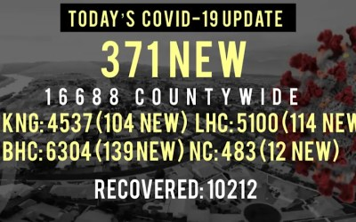 371 New COVID-19 Cases Reported Since Friday Noon in Mohave County
