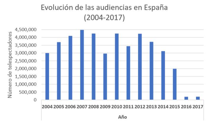 LLEVÁR$ELO CRUDO .    - Página 2 Gr%C3%A1fico-Audiencias-2004-2017