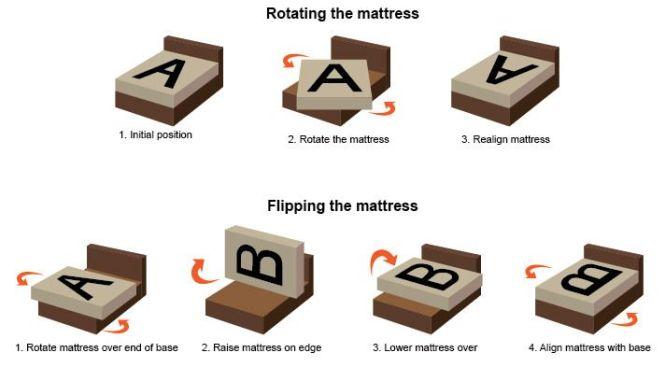 Flip Your Mattress To Make Firmer