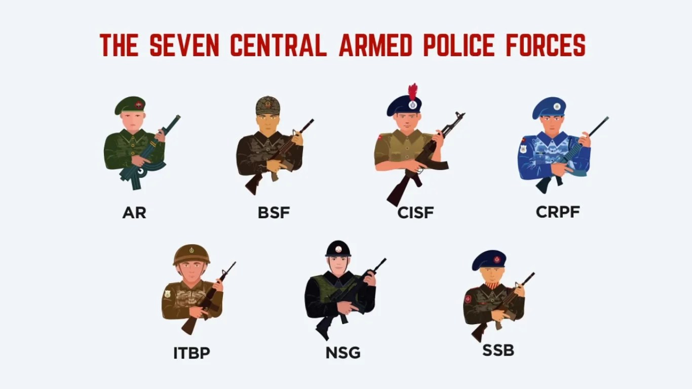India S Six Other Paramilitary Forces Besides The