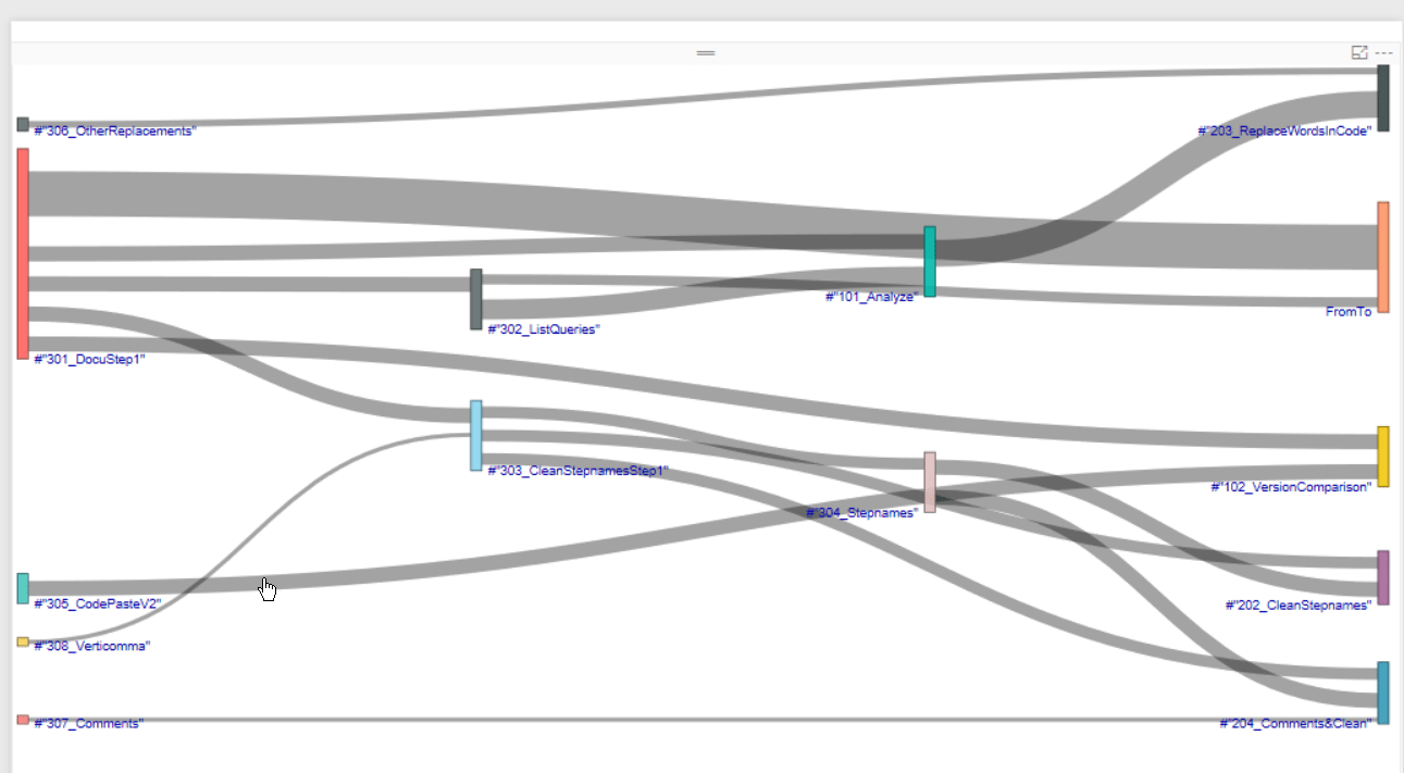 visualize query dependencies in power bi with sankey